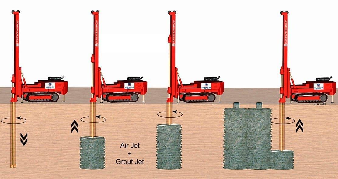 Цементация грунтов цементным раствором весовые пропорции цементного раствора